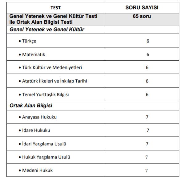 hakimlik savcilik sinavi Hakimlik Savcılık Sınavı Soruları ÖSYM (2020-2006)