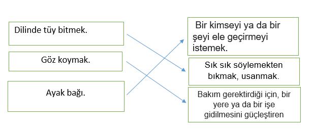 atasozu 7 4. Sınıf Türkçe Deyimler ve Atasözleri Test Çöz