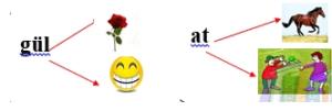 k 1 2. Sınıf Türkçe Eş Sesli Kelimeler Test Çöz