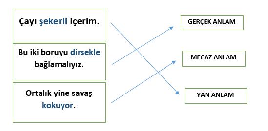sozcukte anlam 2 2 7. Sınıf Türkçe Sözcükte Anlam Test Çöz