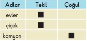 tekil cogul adlar 2 2. Sınıf Türkçe Tekil ve Çoğul Adlar Test Çöz