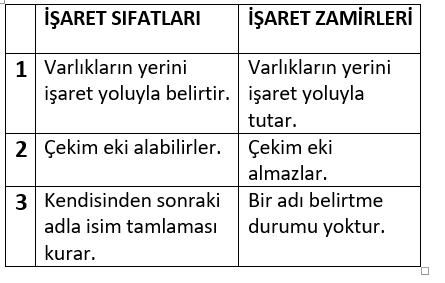 zamir 4. Sınıf Türkçe Zamirler Test Çöz
