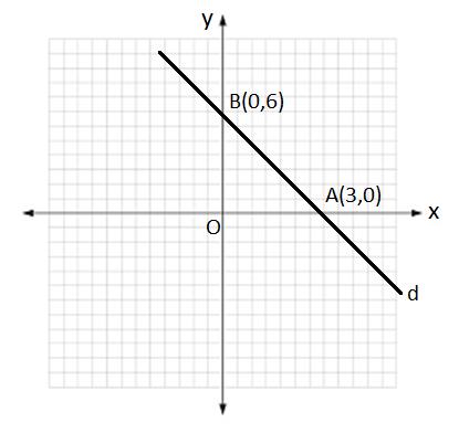 MAT 9 8. Sınıf Matematik Doğrusal Denklemler Test Çöz