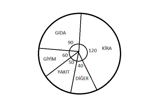 VERI 3 3 5. Sınıf Matematik Veri İşleme Test Çöz