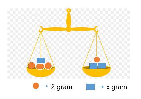 denklem 2 7. Sınıf Matematik Eşitlik ve Denklem Test Çöz