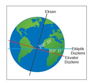 fen 2 2021 LGS Fen Bilimleri Mevsimler ve İklim Test Çöz