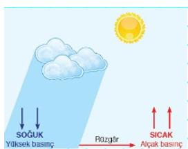 iklim 2021 LGS Fen Bilimleri İklim ve Hava Hareketleri Test Çöz