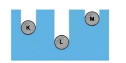 madde 4 2021 LGS Fen Bilimleri Maddenin Isı İle Etkileşimi Test Çöz