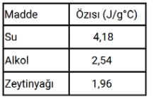 madde 7 2021 LGS Fen Bilimleri Maddenin Isı İle Etkileşimi Test Çöz