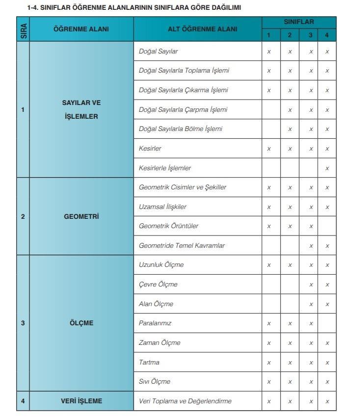 matematik 1 4 2. Sınıf Matematik Konuları ve Müfredatı MEB (2021-2022)