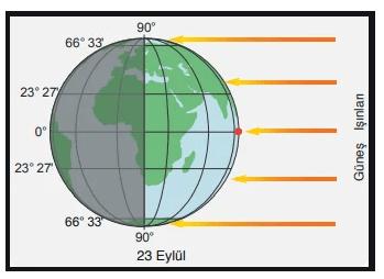 mevsimler 3 2021 LGS Fen Bilimleri Mevsimlerin Oluşumu Test Çöz
