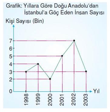 veri 4 1 4. Sınıf Matematik Veri Toplama ve Değerlendirme Test Çöz