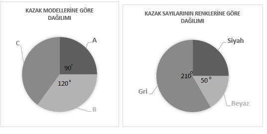 veri analizi 9 2021 LGS Matematik Veri Analizi Test Çöz