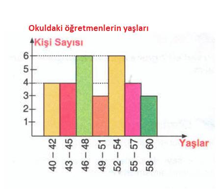 veri4. 6. Sınıf Matematik Veri Analizi Test Çöz