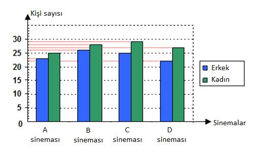 veri8 1 8. Sınıf Matematik Veri Analizi Test Çöz