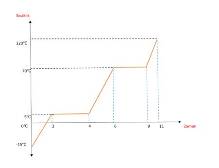 grafik 2 2021 LGS Fen Bilimleri Hal Değişimi Grafikleri Test Çöz