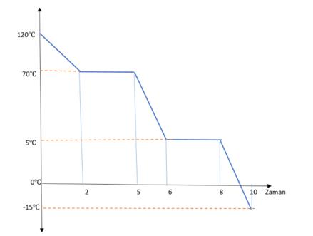 grafik 3 2021 LGS Fen Bilimleri Hal Değişimi Grafikleri Test Çöz