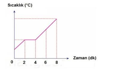 grafik 6 2021 LGS Fen Bilimleri Hal Değişimi Grafikleri Test Çöz