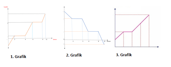 grafik 7 2021 LGS Fen Bilimleri Hal Değişimi Grafikleri Test Çöz