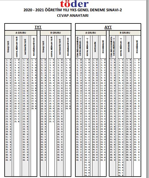 Töder TYT-AYT-YKS Deneme Sınavı-2 Cevap Anahtarı 2021