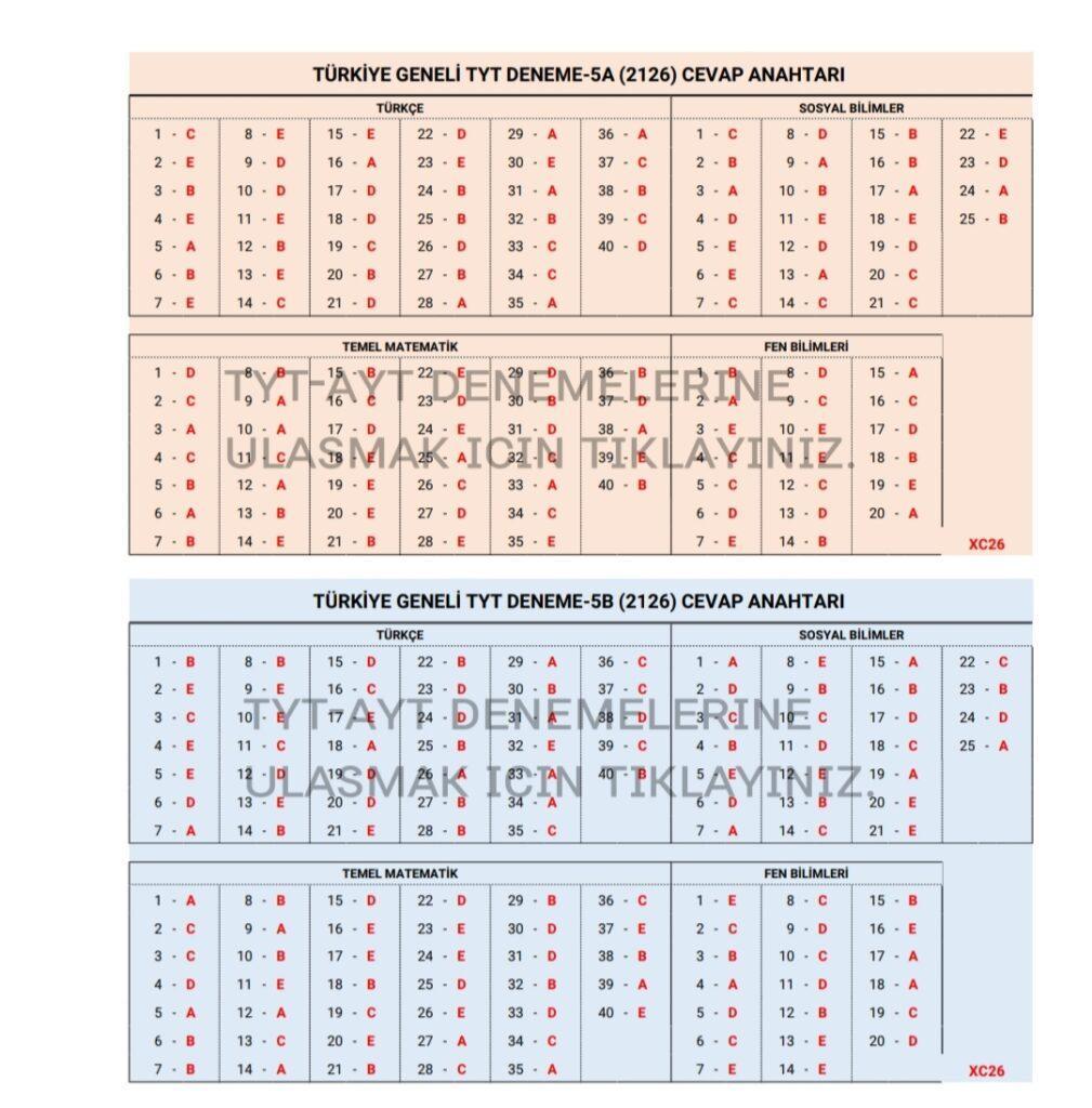 1619540944843 Özdebir 2126 Cevap Anahtarı TYT-AYT Türkiye Geneli 5. Deneme