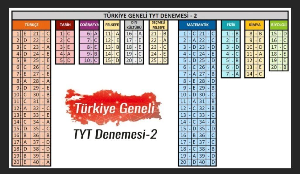 IMG 20210427 092927 Tonguç Türkiye Geneli Deneme Sınavı Cevap Anahtarı 2021 TYT