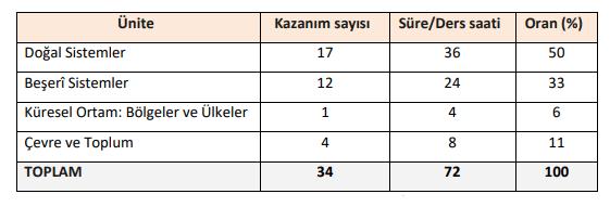 10. Sınıf Coğrafya Konuları Ve Müfredatı MEB (2021-2022)